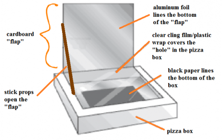 Summer DIY: Make a Solar Oven Using a Pizza Box - The Krazy Coupon ...