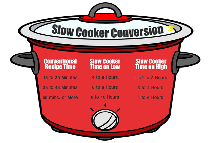 Bilderesultat for conversion to slow cooker times